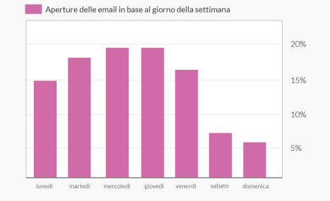 Focus on open rate, click and spam - EMT Blog best practice e consigli sul direct email marketing