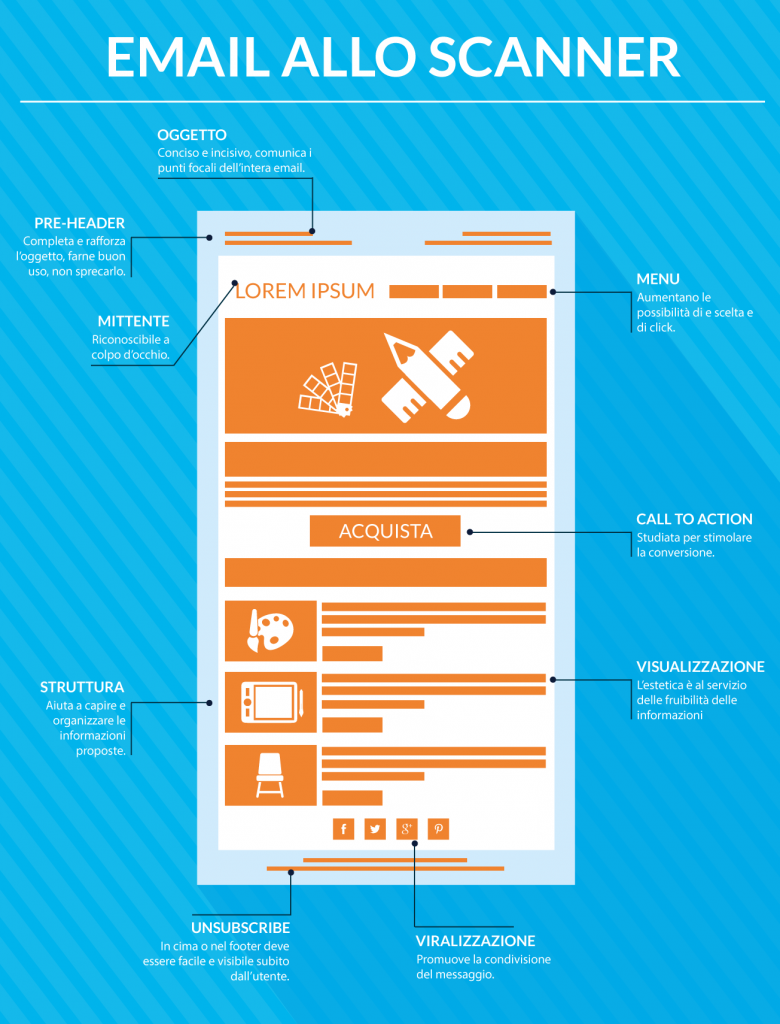 Email allo scanner - EMT Blog best practice e consigli sul direct email marketing